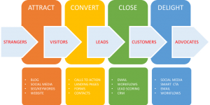 Building an Inbound Lead Generation Machine